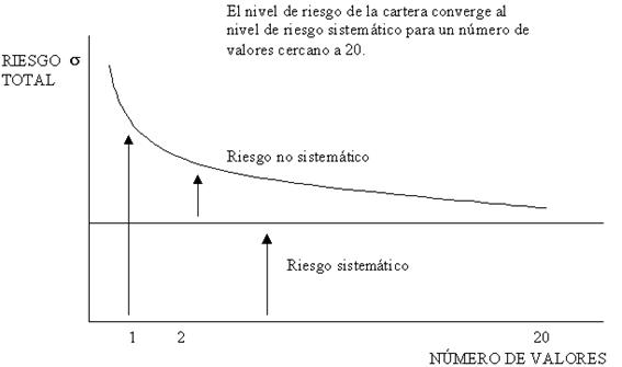 riesgosistematico
