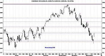Indicadores de amplitud y en el Market Timing.-nasdaq1001.jpg