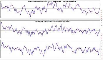 Indicadores de amplitud y en el Market Timing.-osceu.jpg