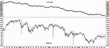 Indicadores de amplitud y en el Market Timing.-ibex-35.jpg