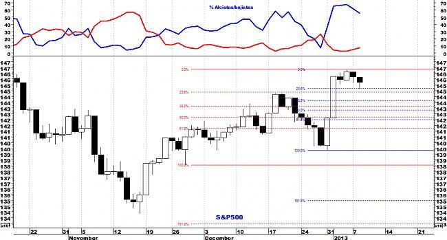 Indicadores de amplitud y en el Market Timing.-sp5002.jpg