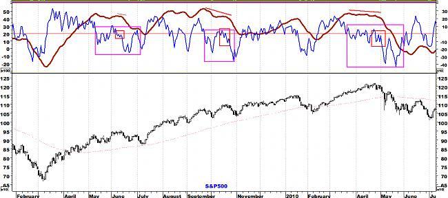 Indicadores de amplitud y en el Market Timing.-sp500lp.jpg