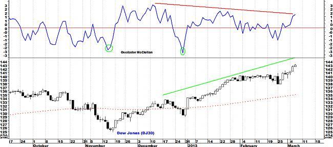 Indicadores de amplitud y en el Market Timing.-dj30.jpg