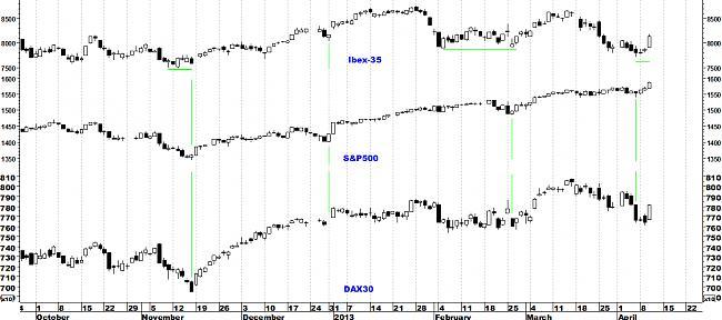 Indicadores de amplitud y en el Market Timing.-dax2.jpg