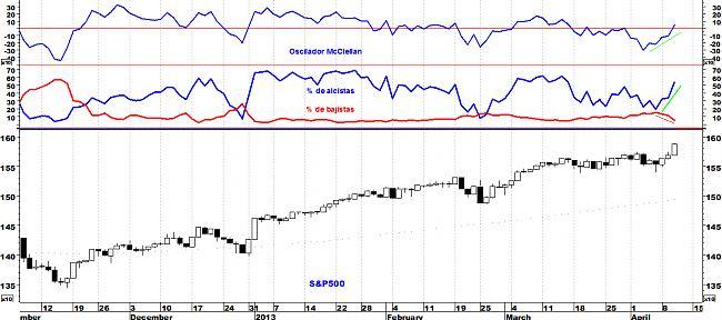 Indicadores de amplitud y en el Market Timing.-sp5001.jpg