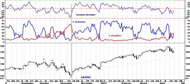Indicadores de amplitud y en el Market Timing.-sp5003.jpg