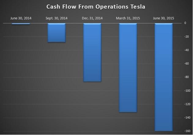 Tesla es más que un coche-tsla1-cash-flow.jpg