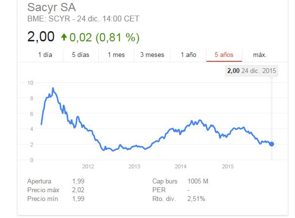 Sacyr Oportunidad de Compra-sacyr.png