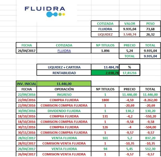 Fluidra en cartera l/p nacional-venta-parcial-fluidra-abril-2017.jpg