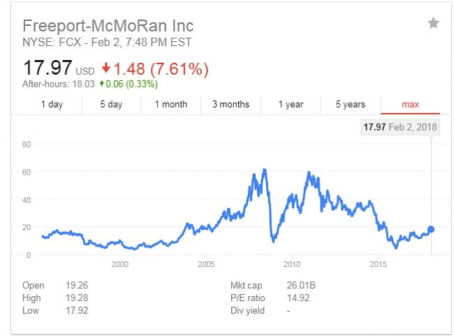 Freeport-McMoRan Inc-bolsiafcx.png