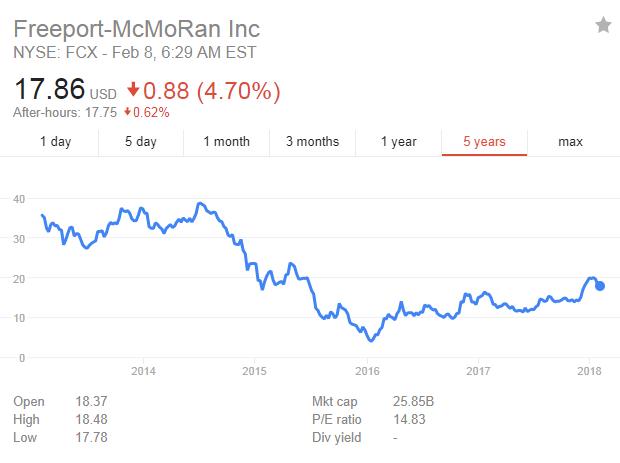 Freeport-McMoRan Inc-fcx.png