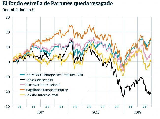 ¿Por qué los Gestores de Bolsa no justifican su sueldo?-1562001675_077555_1562001765_noticia_normal_recorte1.jpg