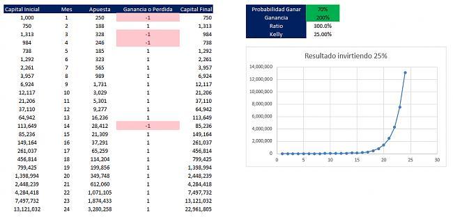 Es posible obtener una rentabilidad superior al 100% mensual-kelly.jpg