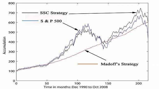 Los mercados financieros no tienen memoria-madoff.jpg