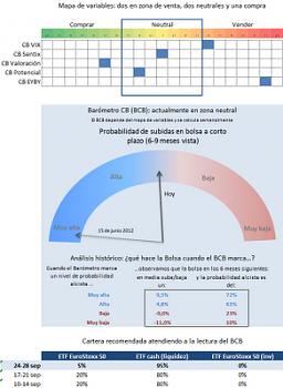 La mejor alternativa de inversión para la recta final de 2012-bcb.png