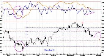 Indicadores de amplitud y en el Market Timing.-nasdaq1004.jpg