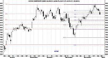Indicadores de amplitud y en el Market Timing.-nyse4.jpg