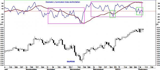 Indicadores de amplitud y en el Market Timing.-sp5004.jpg