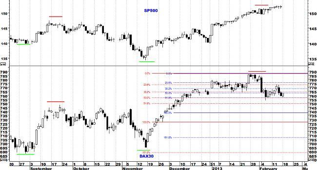 Indicadores de amplitud y en el Market Timing.-dax1.jpg