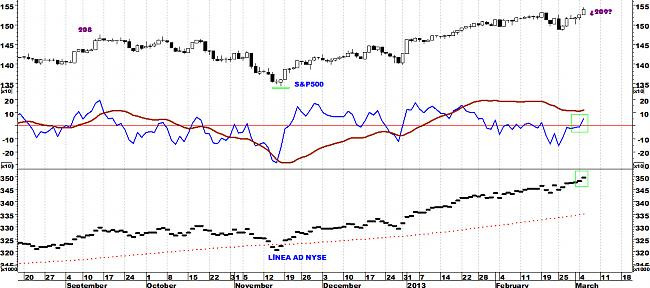 Indicadores de amplitud y en el Market Timing.-amdcny.jpg
