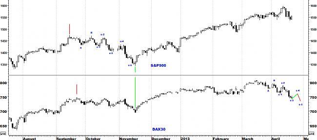 Indicadores de amplitud y en el Market Timing.-dax4.jpg