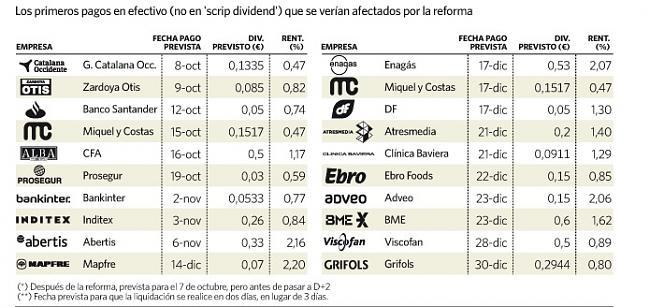 Para cobrar los dividendos tendrá que comprar 3 días antes del pago-variaci%F3n-legislaci%F3n-dividendos-2.jpg