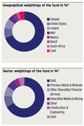 Invesco Gold & Precious Metals Fund.-captura-de-pantalla-2015-08-09-las-18.52.19.png