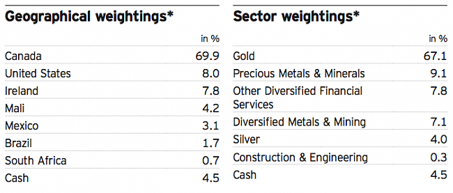 Invesco Gold & Precious Metals Fund.-captura-de-pantalla-2015-08-09-las-20.35.00.png