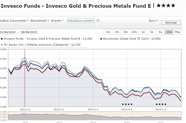 Invesco Gold & Precious Metals Fund.-fondo.png