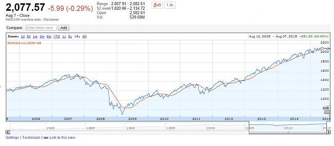 Rentabilidad de los fondos a 10 años-sp500.jpg