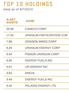 Global X Uranium ETF-captura-de-pantalla-2015-08-10-las-16.03.08.png