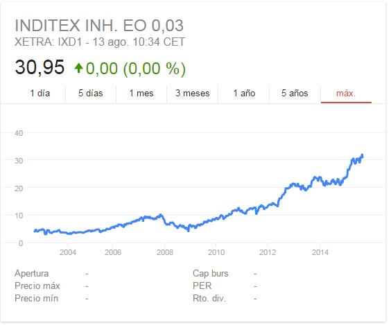 Invertir en Inditex, empresa con alto crecimiento-inditex.png