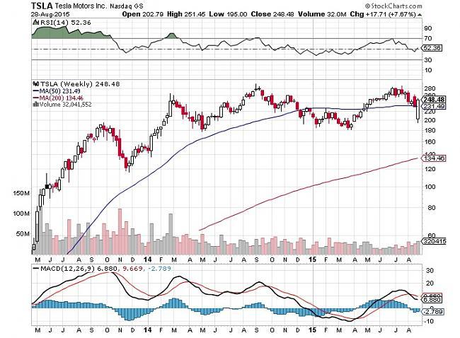 Tesla Motors ¿ es buen momento comprar las acciones ?-tesla-grafic.jpg