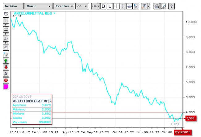 Arcelormittal,un valor al que se le puede ganar.-screenshot_1.png