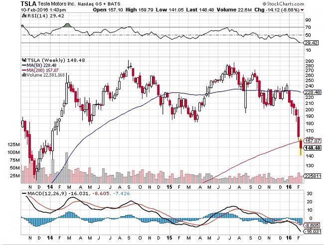 Tesla Motors ¿ es buen momento comprar las acciones ?-tsla.jpg