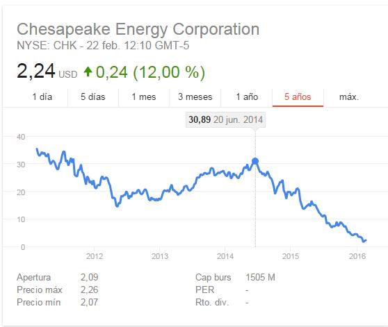 Chesapeake Energy (CHK)-bolsia.png