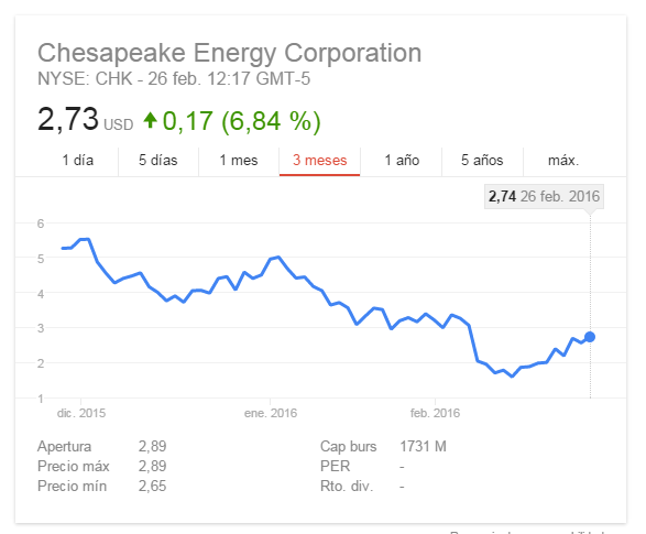 Chesapeake Energy (CHK)-cheaspeake.png
