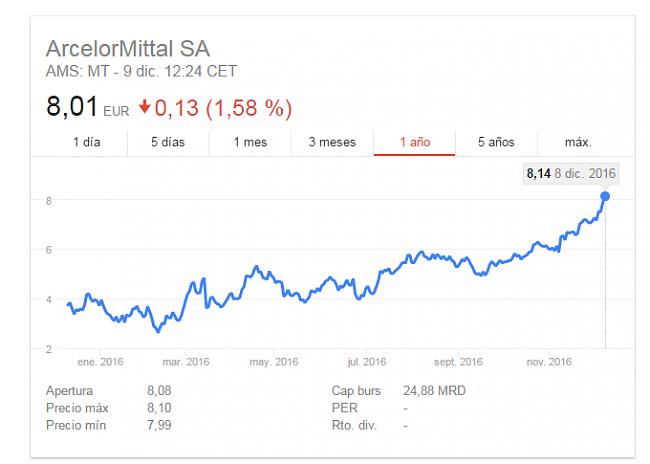 Arcelormittal,un valor al que se le puede ganar.-arcelor.png