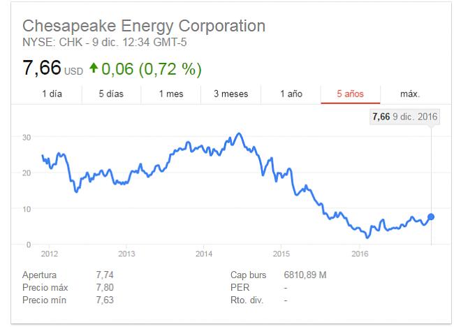 Chesapeake Energy (CHK)-bolsiammm.png