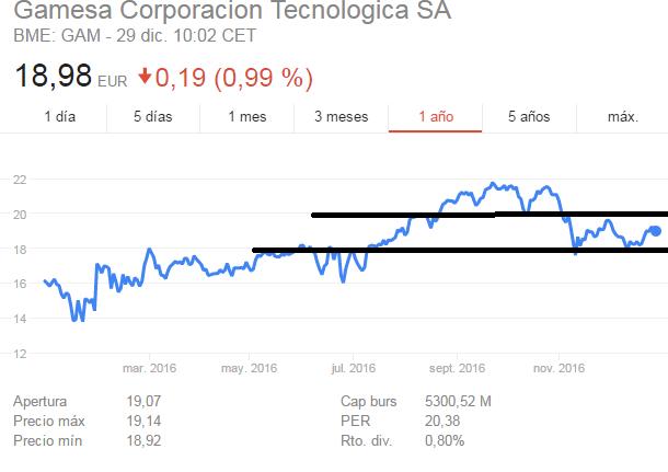 Comprar acciones de Gamesa-gamesa.png