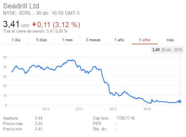 Seadrill oportunidad de compra, acciones arriesgadas-seadrill.png