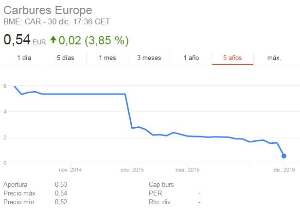 Comprar Acciones Carbures Europe-carbures.png