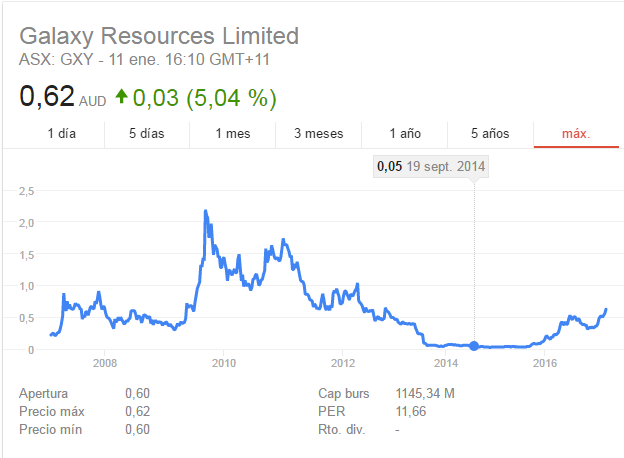 Galaxy Resources-minera.png