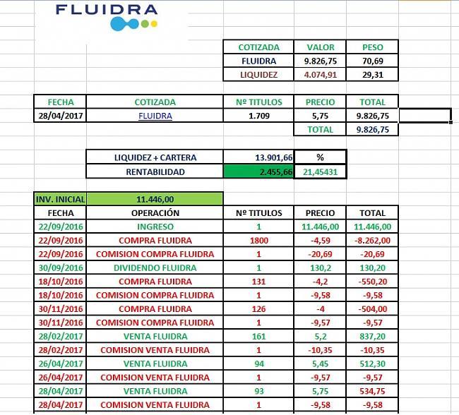 Fluidra en cartera l/p nacional-venta-parcial-fluidra-abril-2017.2.jpg