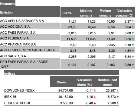 FAES en Cartera L/P Nacional-actualizaci%F3n-semanal-expediente-22.12.17.jpg