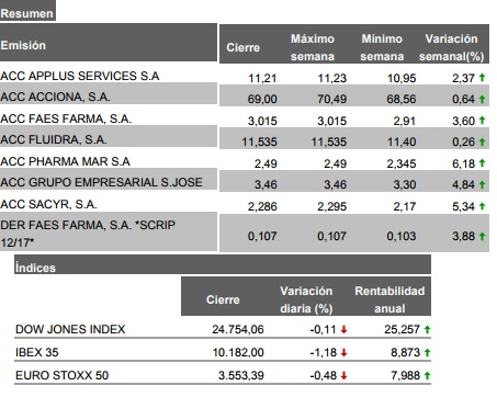 Fluidra en cartera l/p nacional-actualizaci%F3n-semanal-expediente-22.12.17.jpg