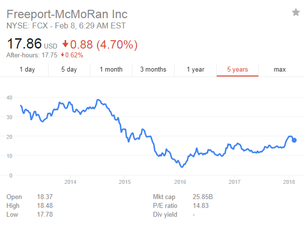 Freeport-McMoRan Inc-fcx.png