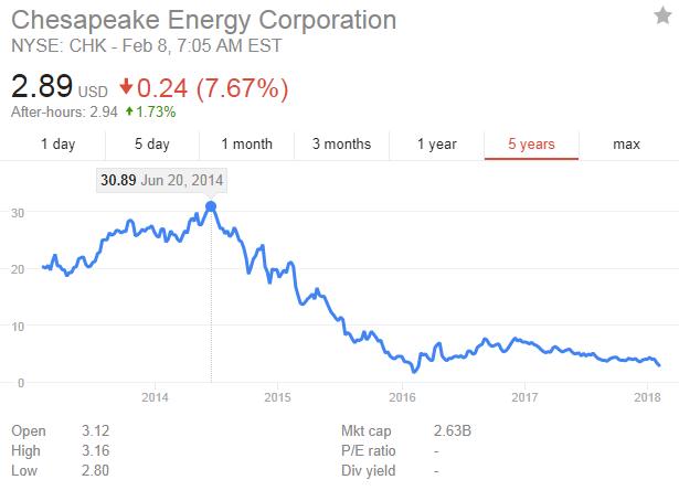 Chesapeake Energy (CHK)-cheasapeak.png