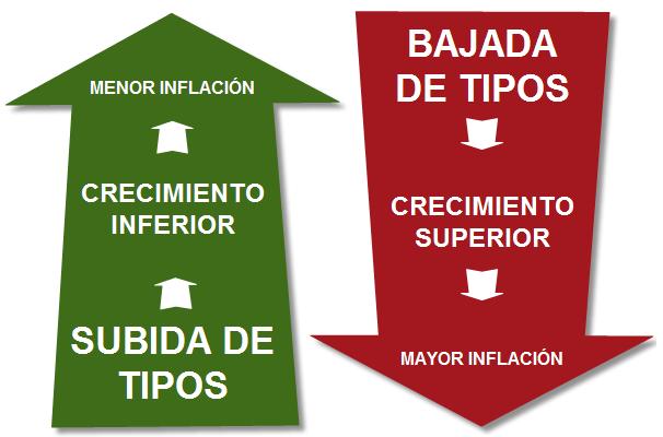 Subida de tipos de interés del dinero-relacion.png