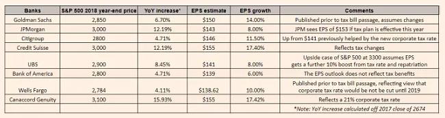 S&P 500 previsiones-previsiones.png